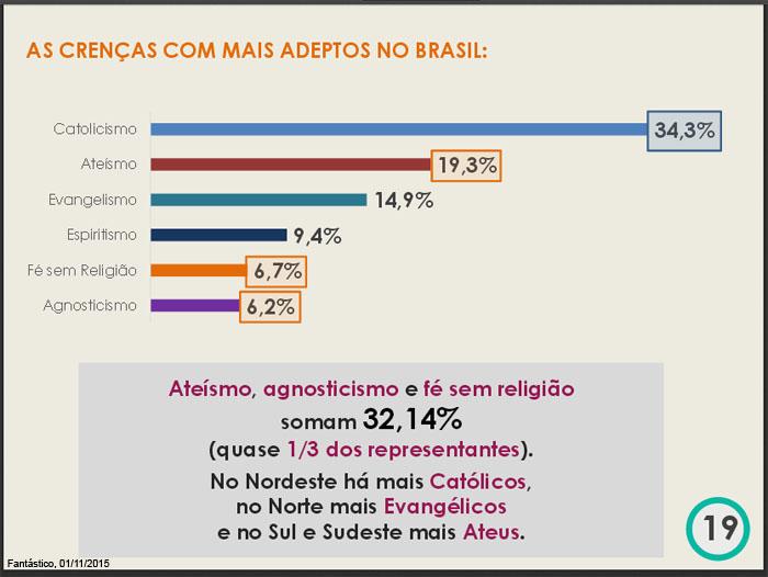 As crenças com mais adeptos no Brasil são: Catolicismo, 34,3% Evangelismo, 14,9% Espiritismo, 9,4% Com fé sem religião, 6,7% Agnosticismo (dúvida se existe ou não existe divinidade), 6,2% O ateísmo (ausência de crença em divindades), 19,3. Ateísmo, agnosticismo e fé sem religião somam 32,14%, (quase 1/3 dos representantes). No nordeste há mais católicos, no Norte há ais evangélicos, no Sul e no Sudeste há mais ateus.
