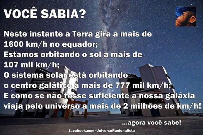 A Terra gira a mais de 1600 km/h no equador;